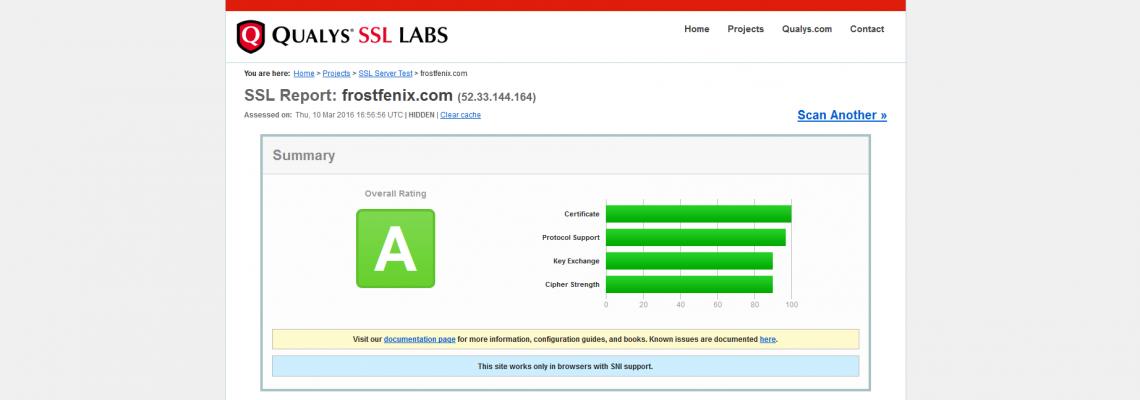 Let's Encrypt + Virtualmin + Ubuntu 14.04.4